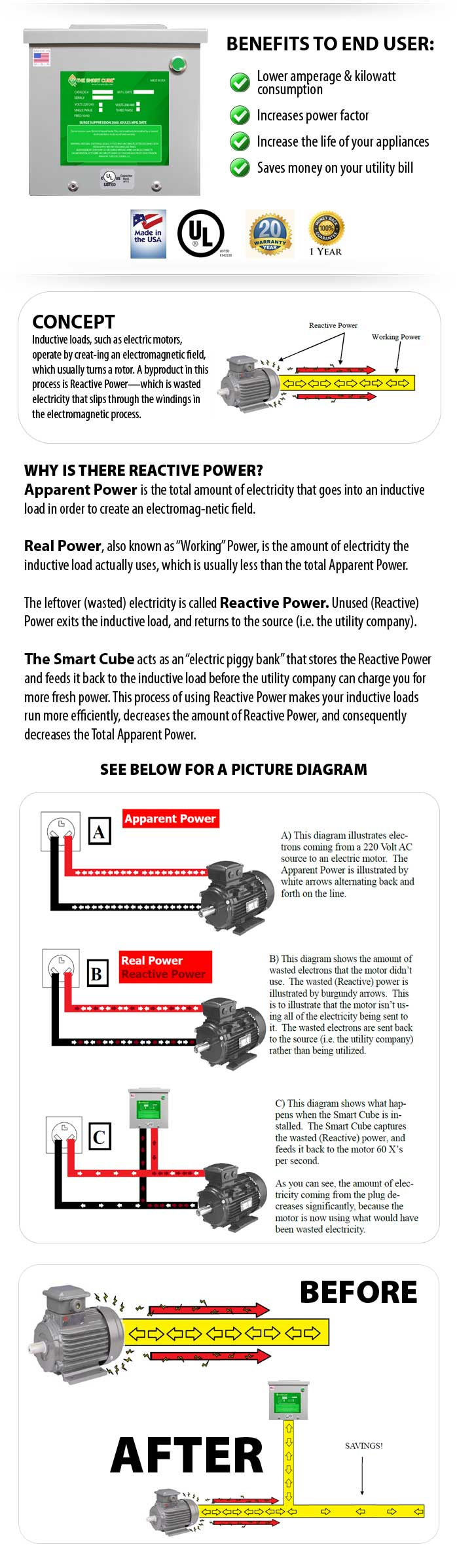 The Smart Cube overview.